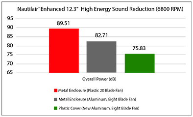 chart Sound Reduction