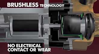 Brushless technology has no electrical contact or wear.